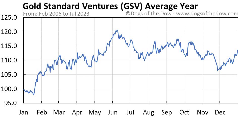 GSV average year chart
