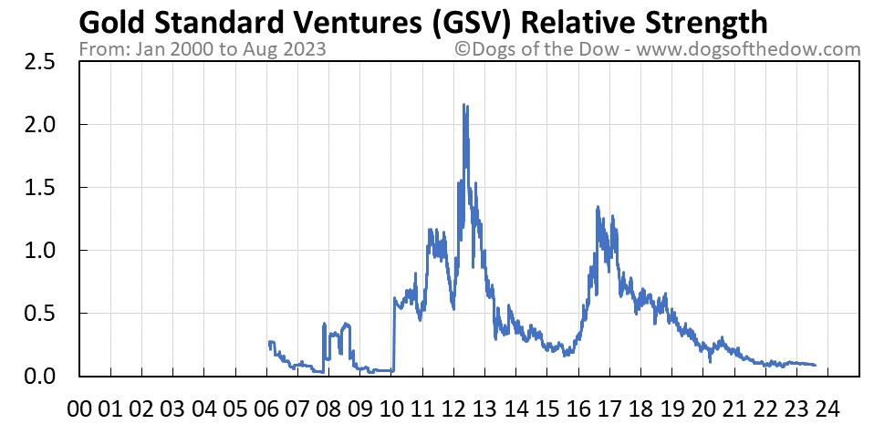 GSV relative strength chart