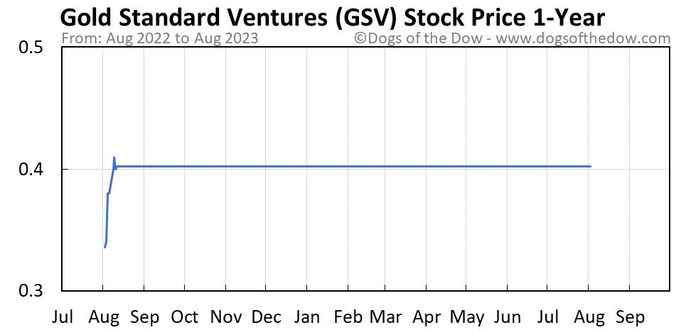 GSV 1-year stock price chart