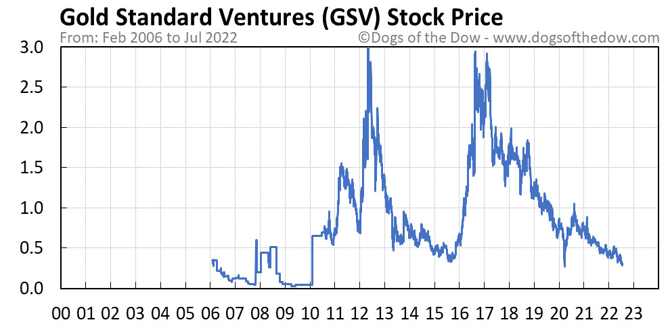 GSV stock price chart