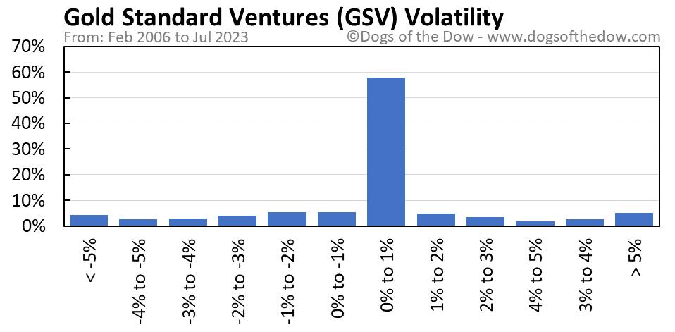 GSV volatility chart