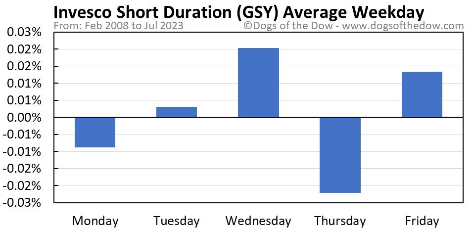 GSY average weekday chart