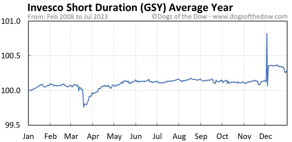 GSY average year chart