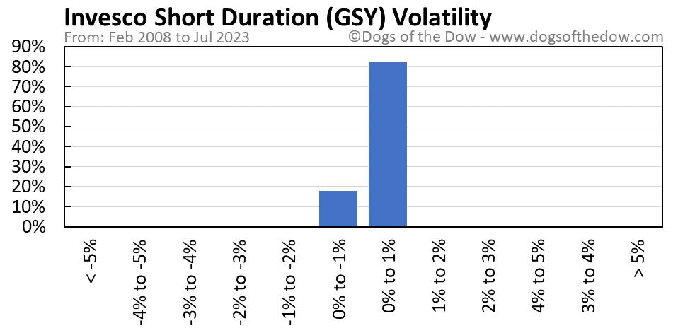 GSY volatility chart