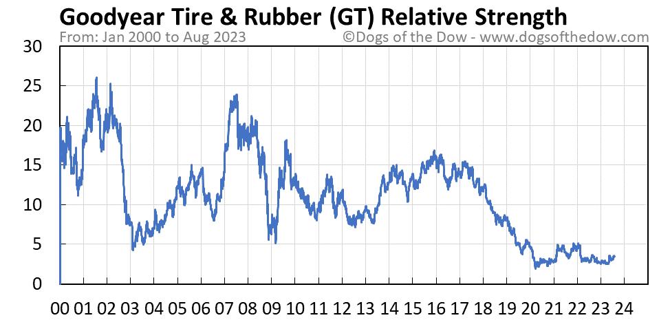 GT relative strength chart