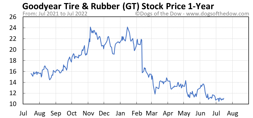 GT 1-year stock price chart