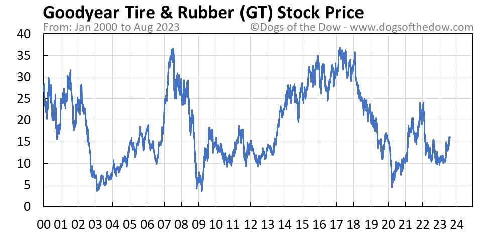 GT stock price chart