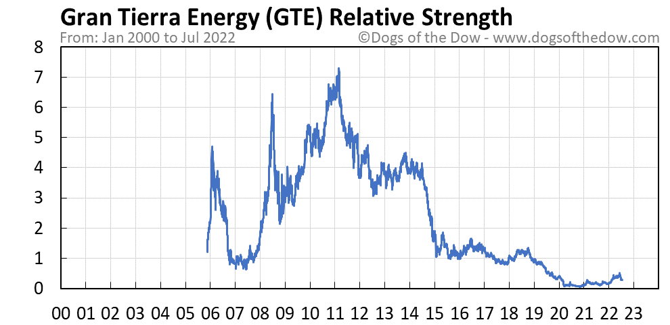 GTE relative strength chart