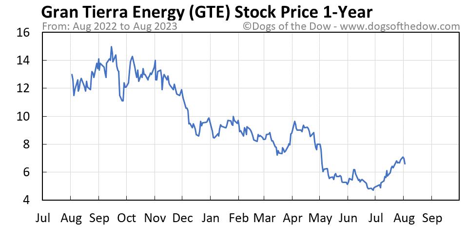 GTE 1-year stock price chart