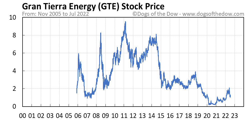 GTE stock price chart