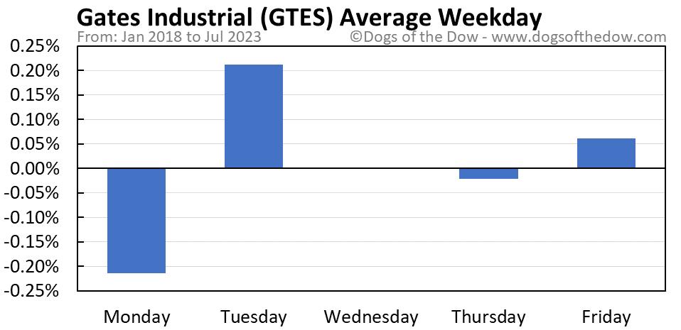 GTES average weekday chart