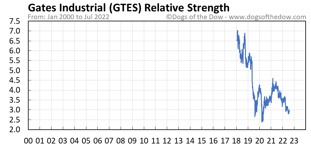 GTES relative strength chart
