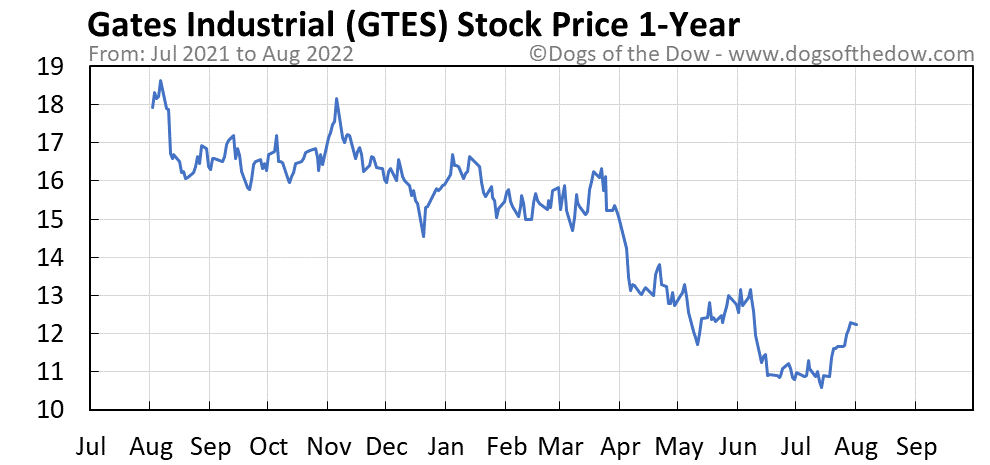 GTES 1-year stock price chart