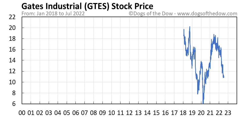 GTES stock price chart