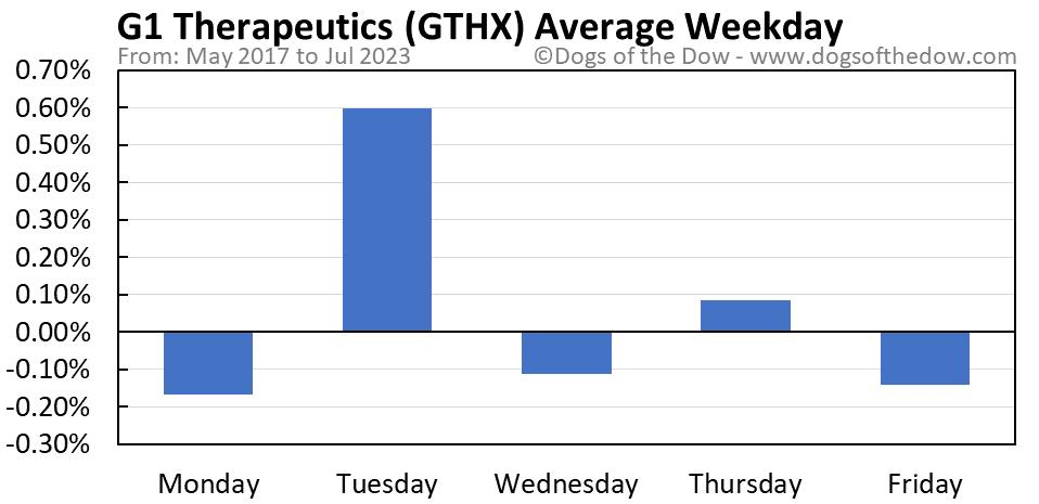 GTHX average weekday chart