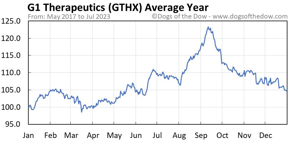 GTHX average year chart