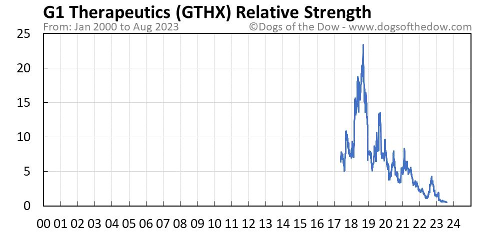 GTHX relative strength chart