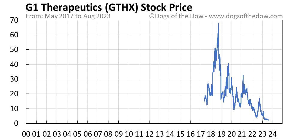 GTHX stock price chart