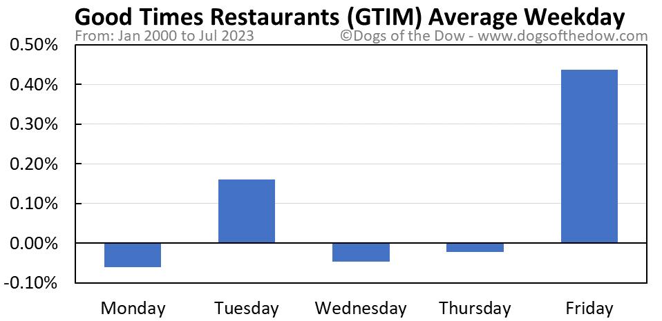 GTIM average weekday chart
