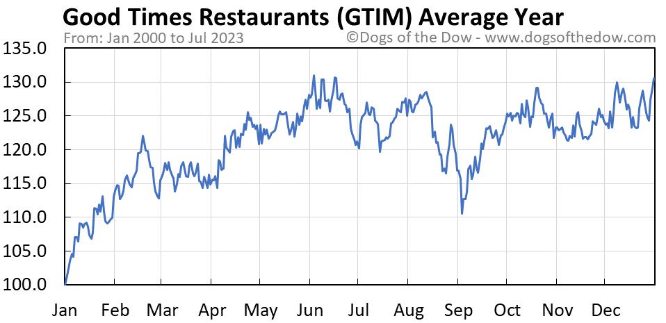 GTIM average year chart
