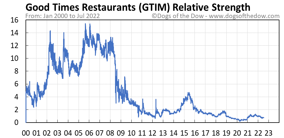 GTIM relative strength chart