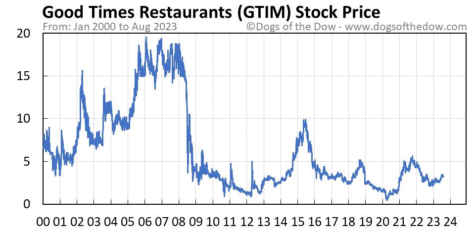 GTIM stock price chart
