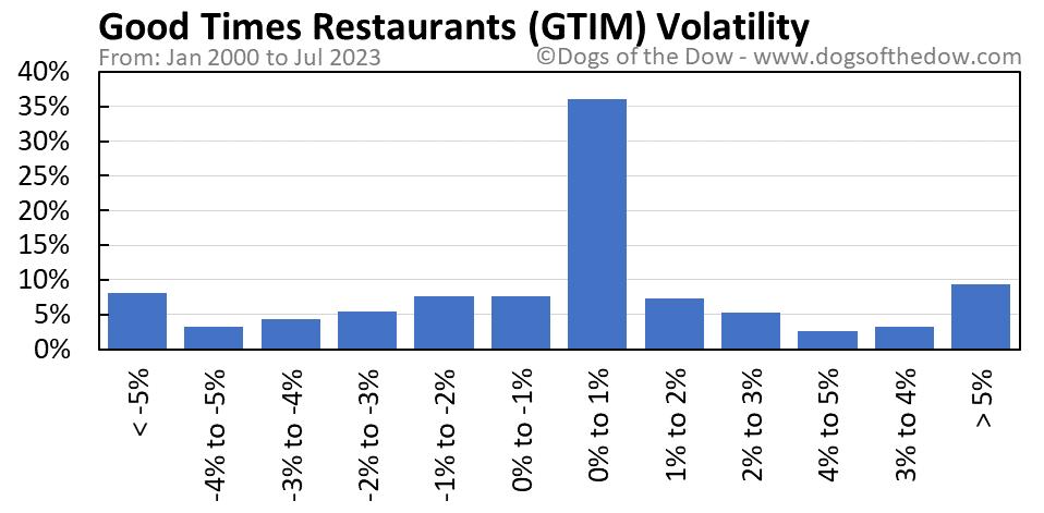 GTIM volatility chart
