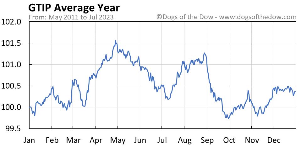 GTIP average year chart