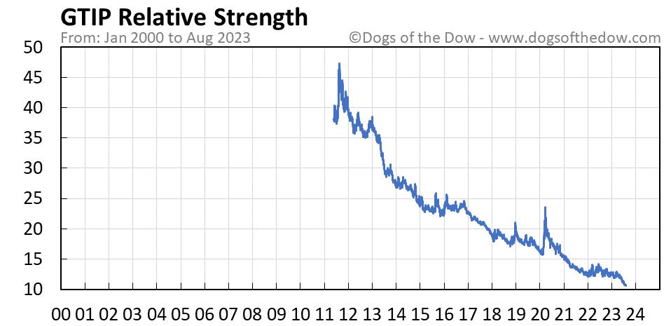 GTIP relative strength chart