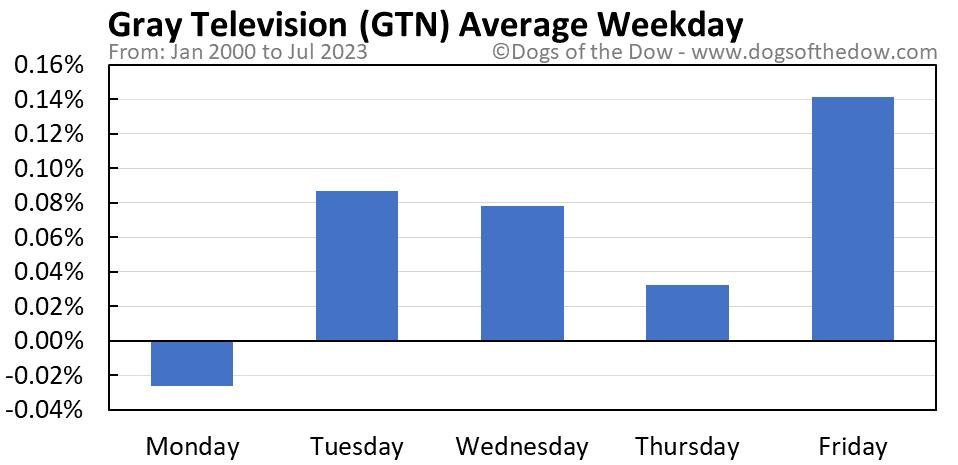 GTN average weekday chart