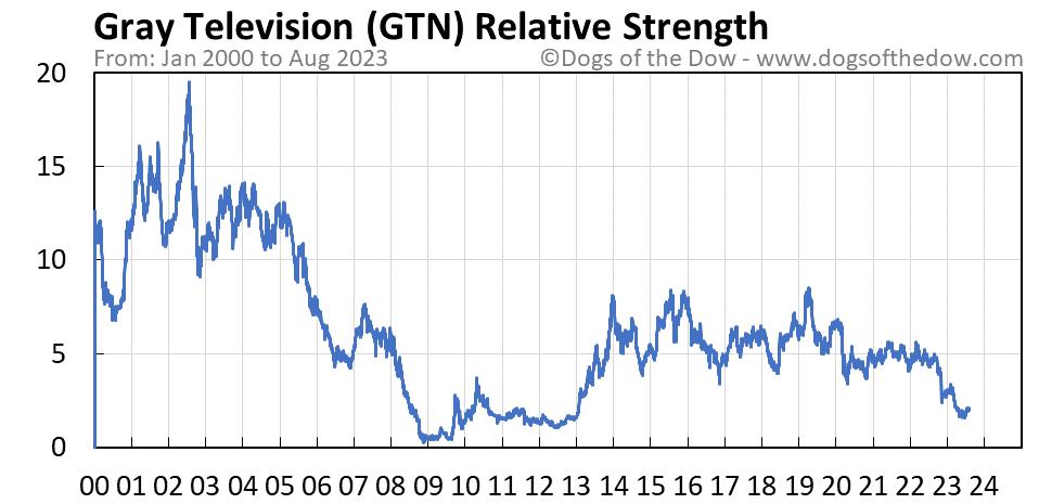 GTN relative strength chart
