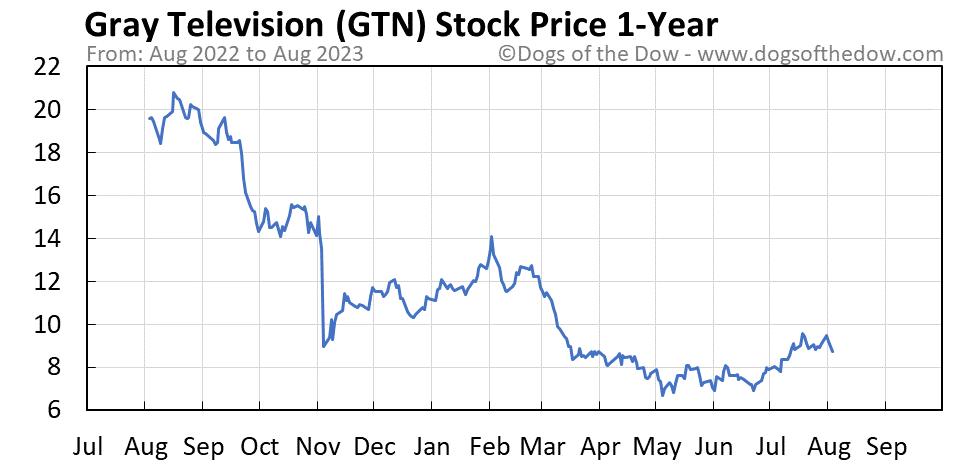 GTN 1-year stock price chart