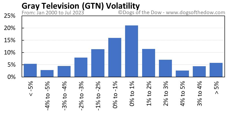 GTN volatility chart