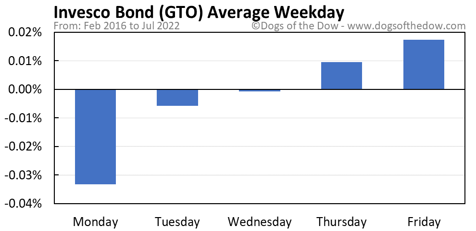 GTO average weekday chart