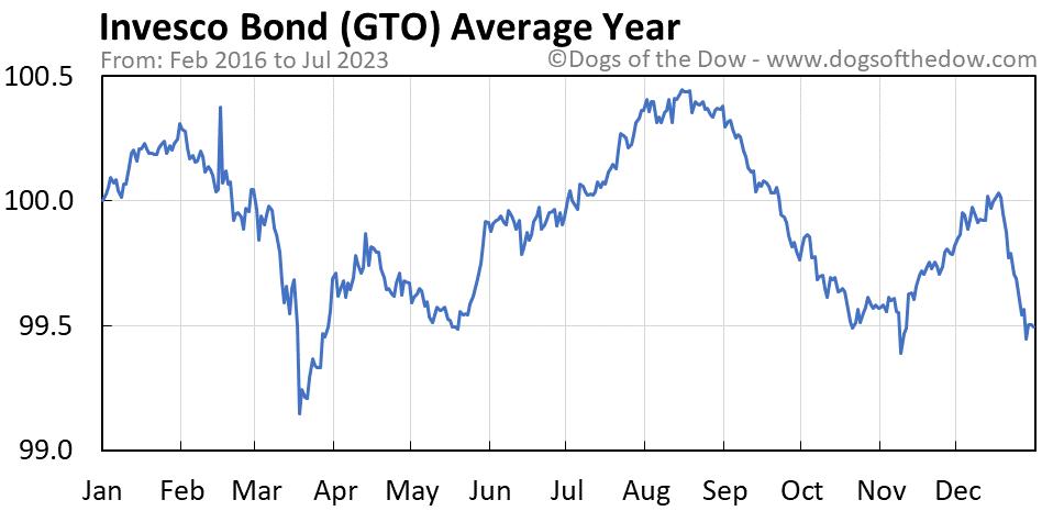 GTO average year chart