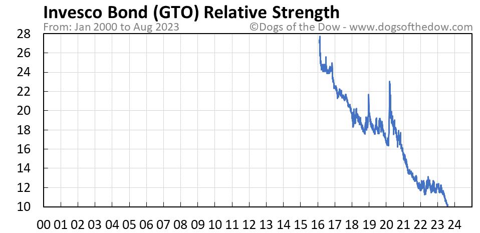 GTO relative strength chart