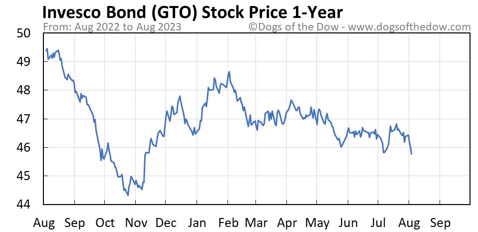 GTO 1-year stock price chart