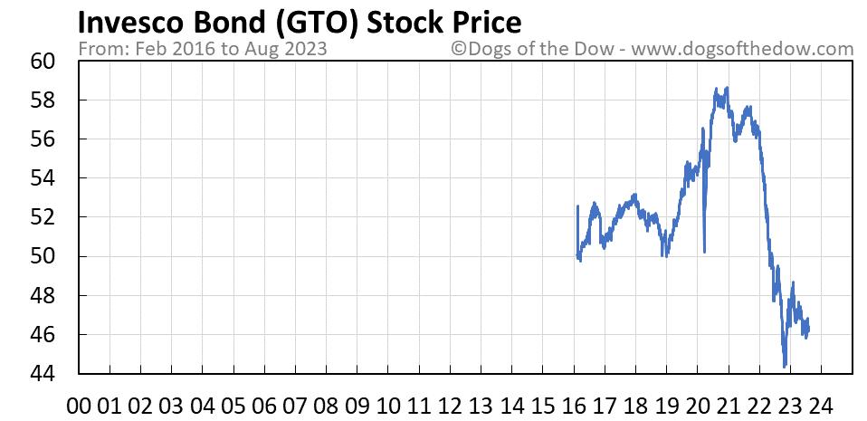 GTO stock price chart