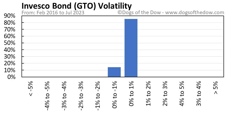GTO volatility chart