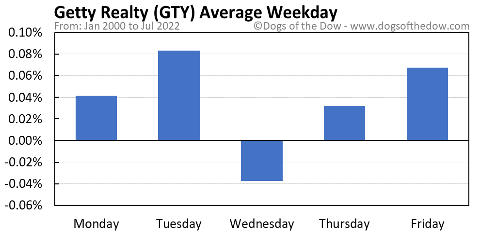 GTY average weekday chart