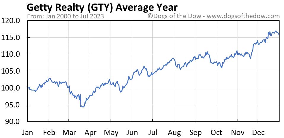GTY average year chart