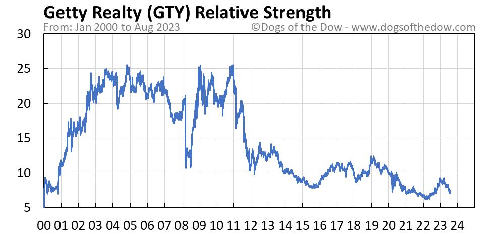 GTY relative strength chart