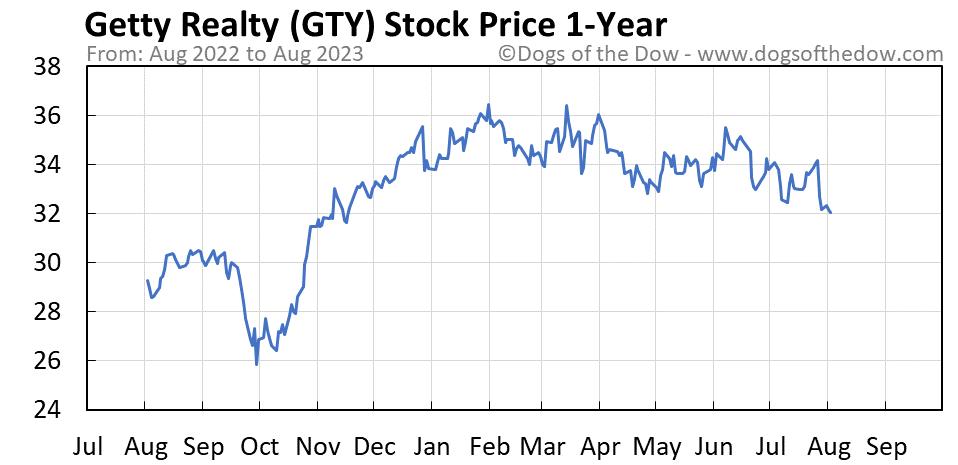 GTY 1-year stock price chart