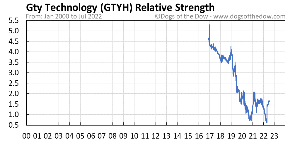 GTYH relative strength chart