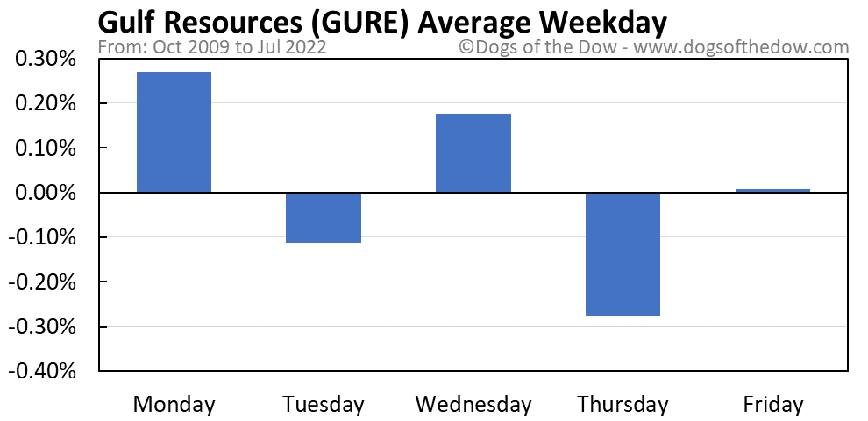 GURE average weekday chart
