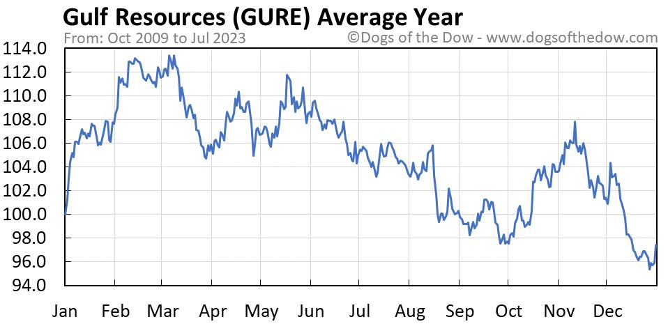 GURE average year chart