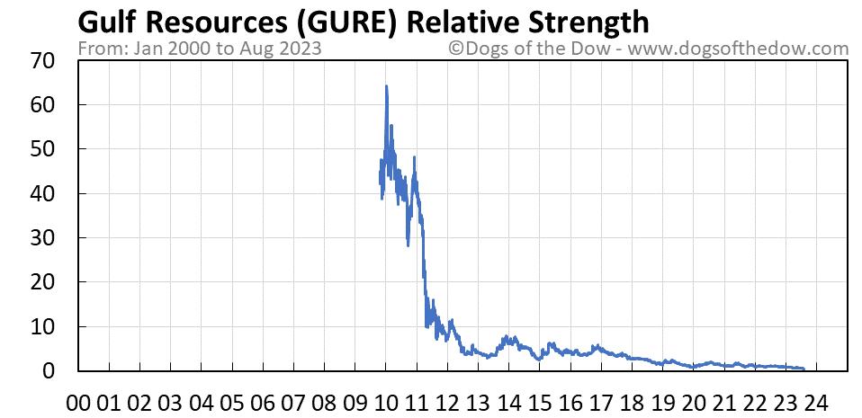 GURE relative strength chart