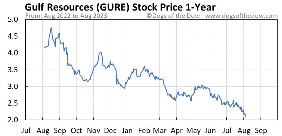 GURE 1-year stock price chart