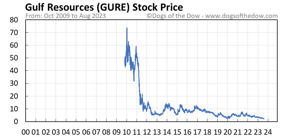 GURE stock price chart