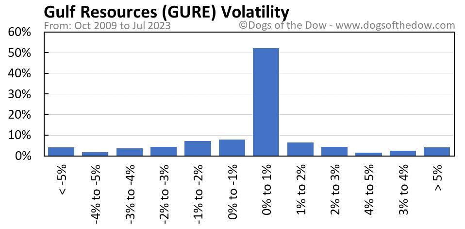 GURE volatility chart